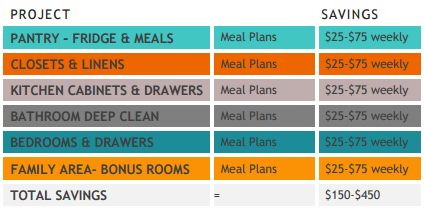Organizing and Savings Challenge